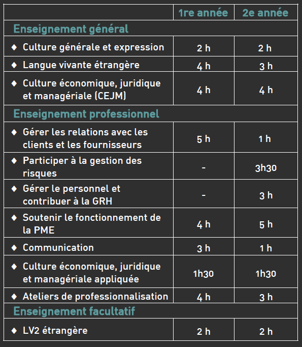 Horaires bts gpme